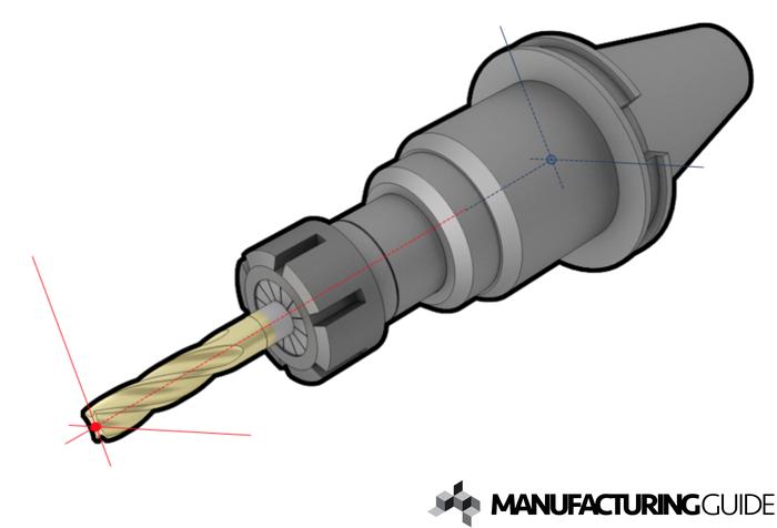 Illustration av Skärverktygets nollpunkt