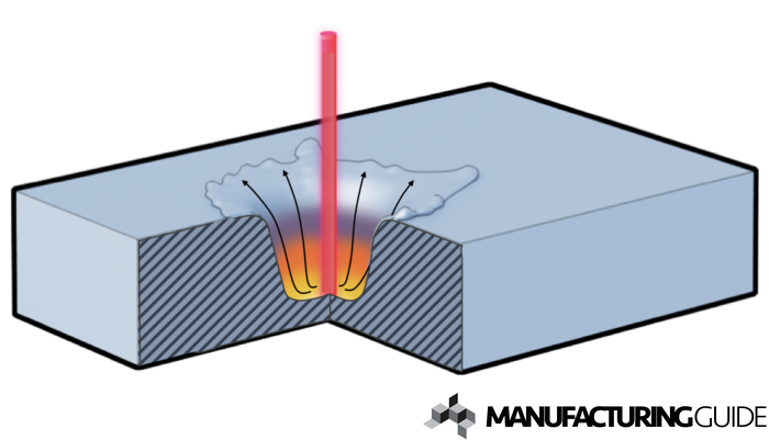 Illustration of Piercing during Thermal cutting