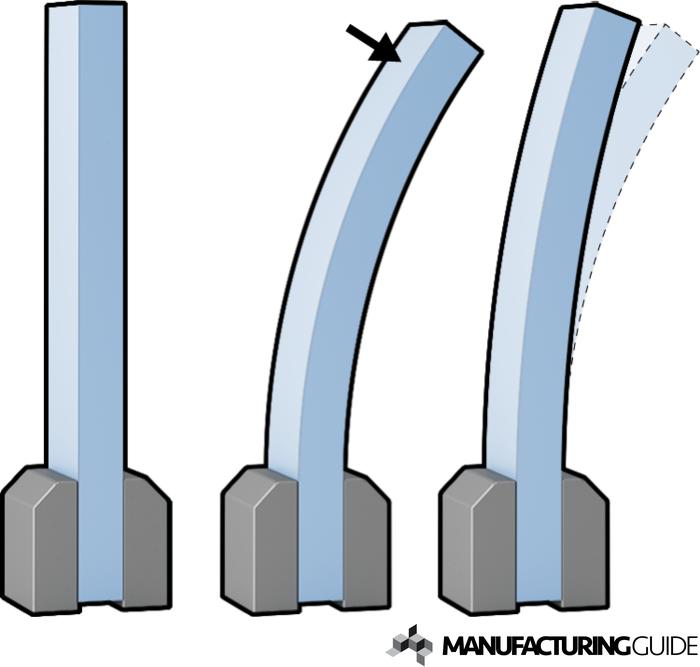 Illustration av Plastisk deformation