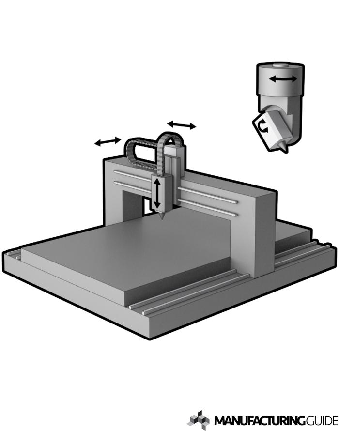 Illustration av Portalstyrning