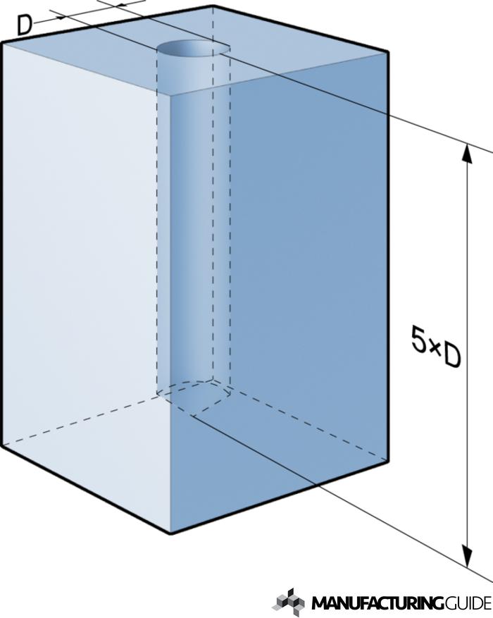 Illustration av Korthål vs. långhål