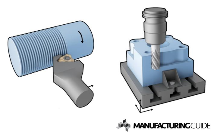 Illustration av Skärande verktyg
