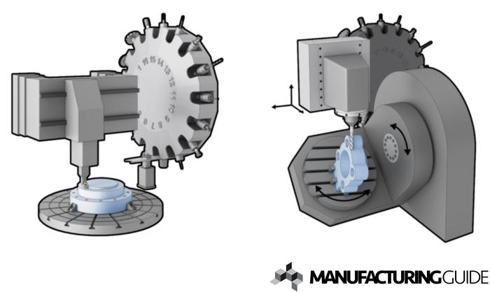 Illustration av Fleroperationsmaskin