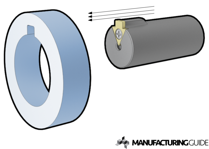 Illustration of Keyway BROACHING