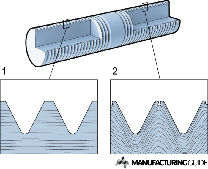 Illustration of Formed thread