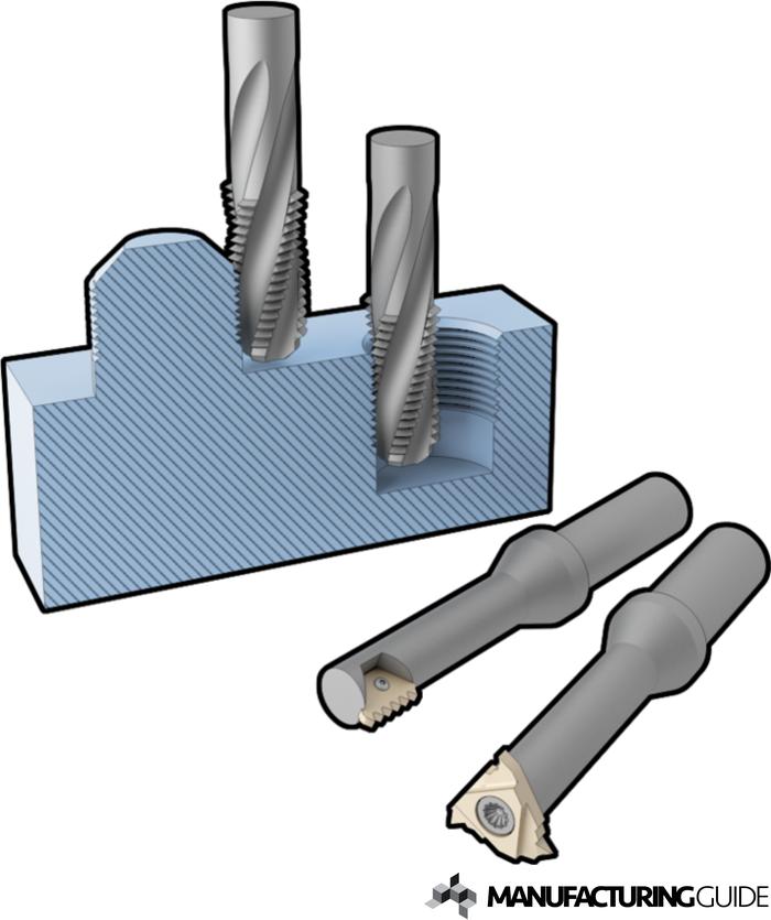 Illustration of Thread milling
