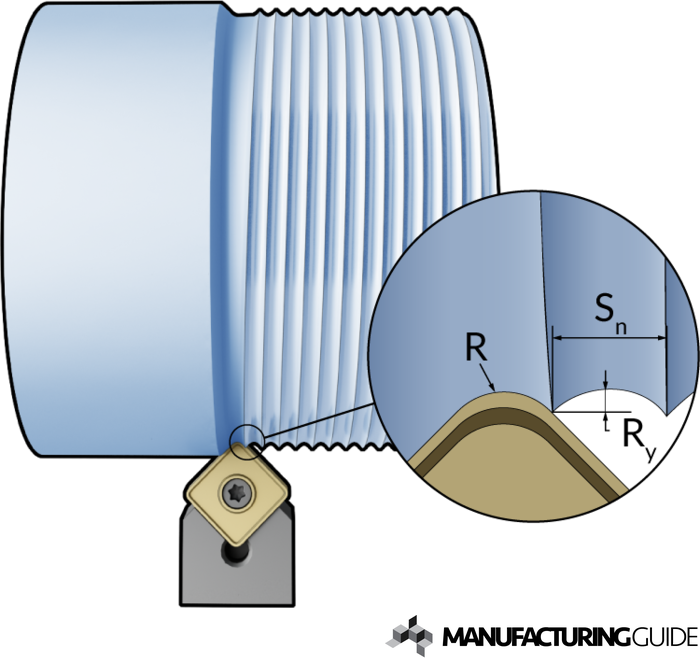 Illustration of Surface finish when turning