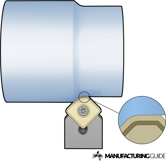 Illustration of Wiper inserts for turning